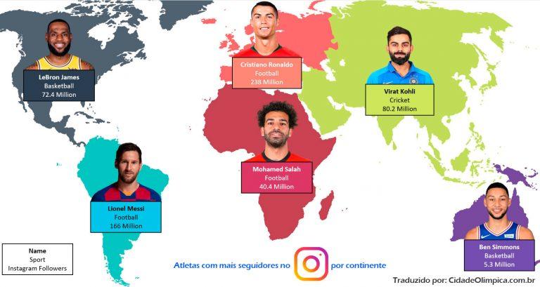 Atletas/jogadores com mais seguidores no Instagram por Continente
